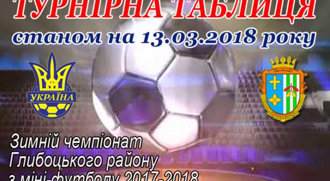 ТАБЛИЦЯ ГРУПОВОГО ЕТАПУ зимового Чемпіонату Глибоцького району з футболу