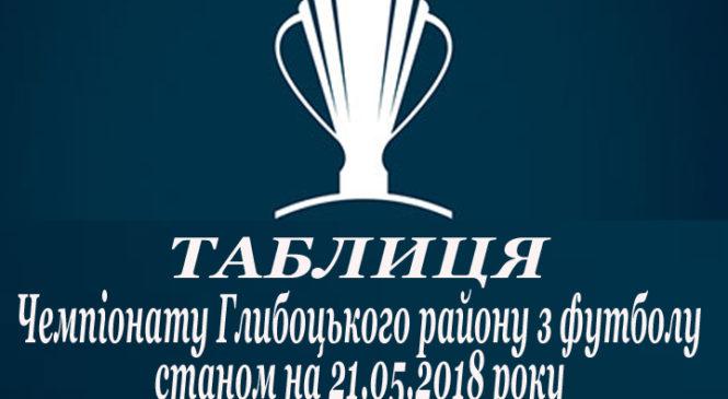 ТАБЛИЦЯ Чемпіонату Глибоцького району з футболу станом на 21.05.2018 року