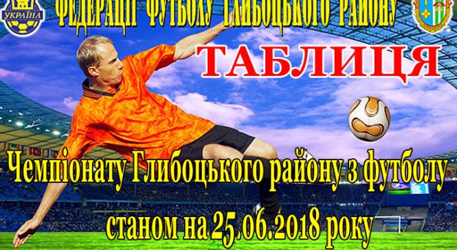 ТАБЛИЦЯ Чемпіонату Глибоцького району з футболу станом на 25.06.2018 року
