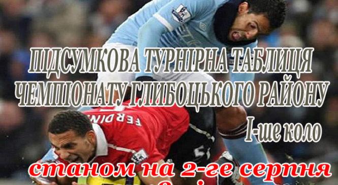 ТАБЛИЦЯ Чемпіонату Глибоцького району з футболу після першого кола