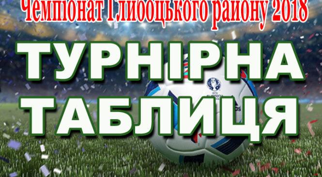 ФК «Волока» – чемпіон Глибоцького району з футболу 2018