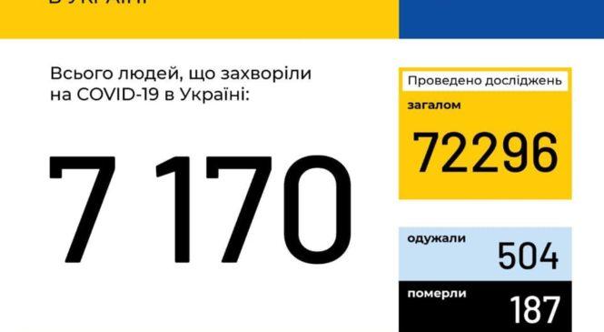 Станом на 9:00 23 квітня в Україні зафіксовано 7170 випадків коронавірусної хвороби COVID-19