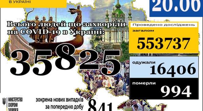 Станом на 9:00 20 червня в Україні35 825лабораторно підтверджених випадків COVID-19