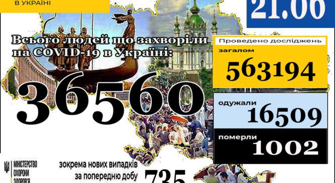 21 червня (станом на 9:00) в Україні36 560лабораторно підтверджених випадків COVID-19