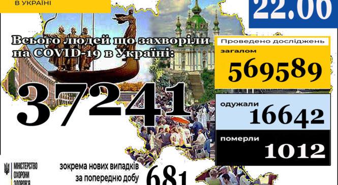 22 червня (станом на 9:00) в Україні37 241лабораторно підтверджений випадок COVID-19