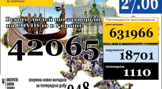 27 червня (станом на 9:00) в Україні42 065лабораторно підтверджених випадків COVID-19