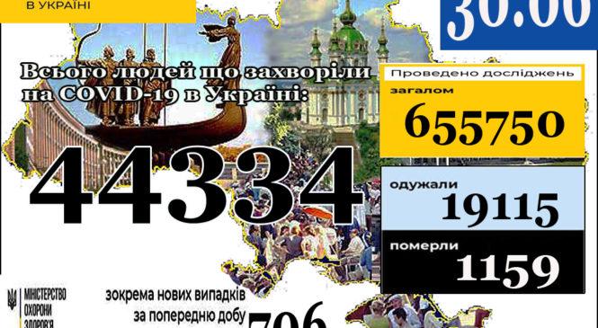 30 червня (станом на 9:00) в Україні44 334лабораторно підтверджені випадки COVID-19