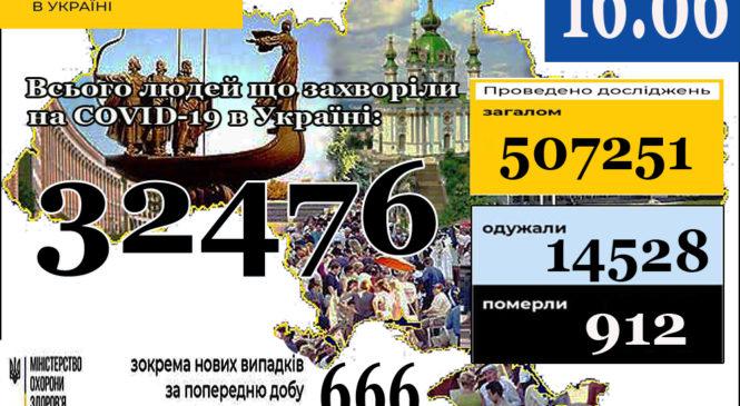 Станом на 9:00 16 червня в Україні32 476лабораторно підтверджених випадків COVID-19
