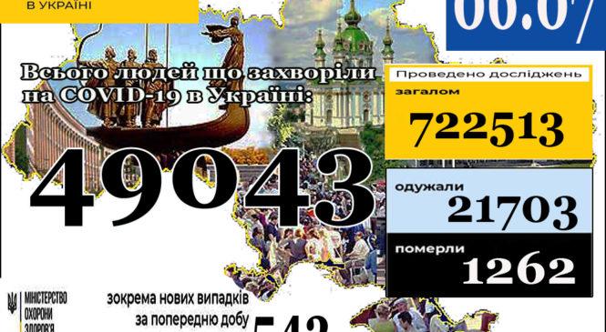 06 липня (станом на 9:00) в Україні49 043лабораторно підтверджені випадки COVID-19