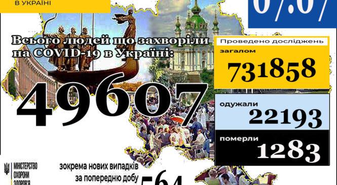 07 липня (станом на 9:00) в Україні49 607лабораторно підтверджених випадків COVID-19