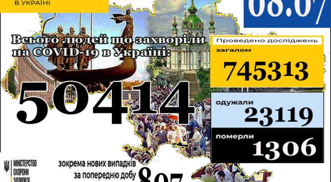 МОЗ повідомляє: 08 липня (станом на 9:00) в Україні50 414лабораторно підтверджених випадків COVID-19