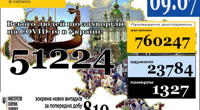 МОЗ повідомляє: 09 липня (станом на 9:00) в Україні51 224лабораторно підтверджені випадки COVID-19