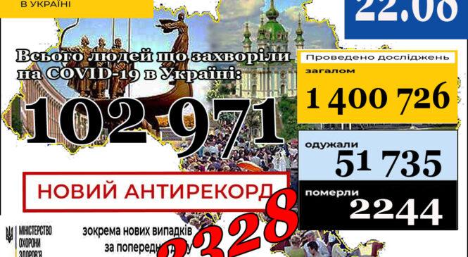 МОЗ повідомляє: 22 серпня (станом на 9:00) в Україні102 971лабораторно підтверджений випадок COVID-19