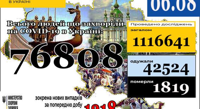 МОЗ повідомляє про новий АНТИРЕКОРД. 06 серпня (станом на 9:00) в Україні76 808 лабораторно підтверджених випадків COVID-19