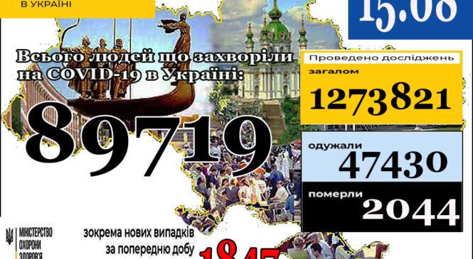 МОЗ повідомляє: 15 серпня (станом на 9:00) в Україні89 719лабораторно підтверджених випадків COVID-19
