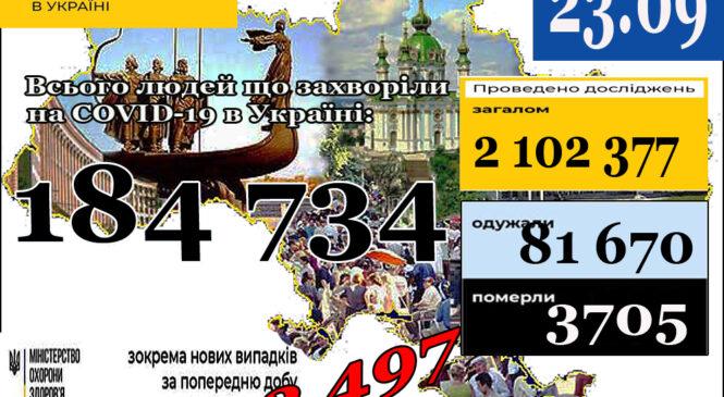 МОЗ повідомляє: 23 вересня (станом на 9:00) в Україні184 734лабораторно підтверджені випадки COVID-19