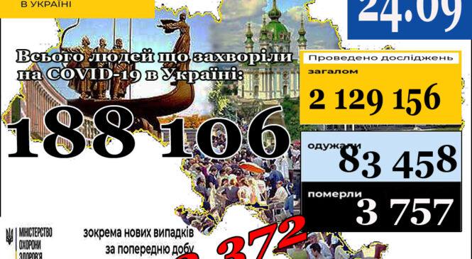 МОЗ повідомляє: 24 вересня (станом на 9:00) в Україні188 106лабораторно підтверджених випадків COVID-19