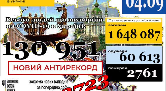 МОЗ повідомляє: 4 вересня (станом на 9:00) в Україні 130 951 лабораторно підтверджений випадок COVID-19