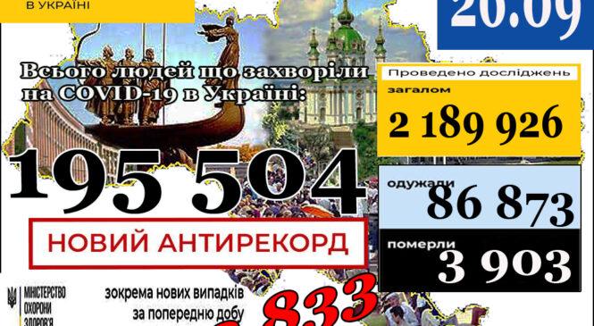 МОЗ повідомляє: 26 вересня (станом на 9:00) в Україні НОВИЙ АНТИРЕКОРД –195 504лабораторно підтверджені випадки COVID-19