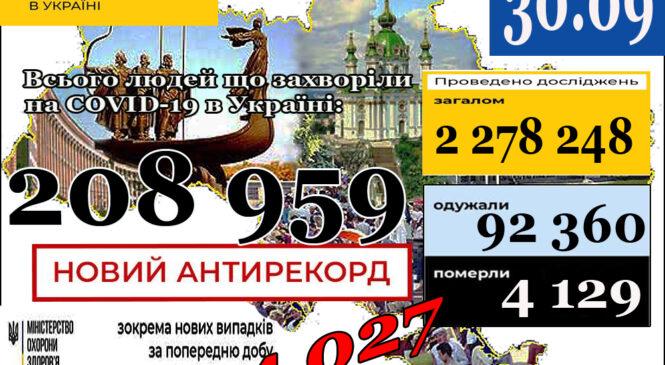 МОЗ повідомляє: 30 вересня НОВИЙ АНТИРЕКОРД (станом на 9:00) в Україні208 959лабораторно підтверджених випадків COVID-19
