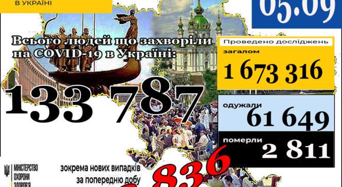 МОЗ повідомляє: про НОВИЙ АНТИРЕКОРД 5 вересня (станом на 9:00) в Україні133 787лабораторно підтверджених випадків COVID-19