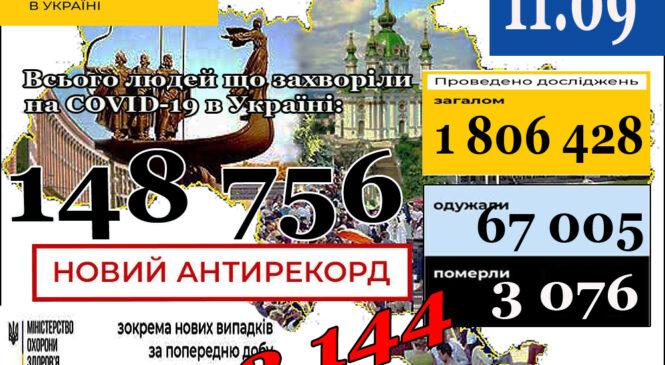 МОЗ повідомляє: В Україні зафіксовано3 144нові випадки коронавірусної хвороби COVID-19 – цеантирекордкількості нових хворих за добу