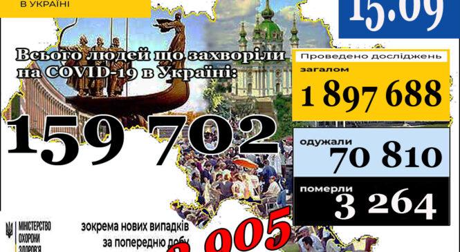 МОЗ повідомляє: 15 вересня (станом на 9:00) в Україні159 702лабораторно підтверджені випадки COVID-19