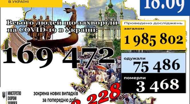МОЗ повідомляє: 18 вересня (станом на 9:00) в Україні169 472лабораторно підтверджені випадки COVID-19