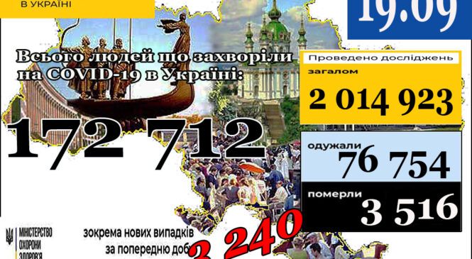 МОЗ повідомляє: 19 вересня (станом на 9:00) в Україні172 712лабораторно підтверджених випадків COVID-19