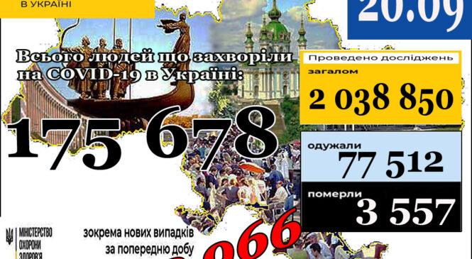 МОЗ повідомляє: 20 вересня (станом на 9:00) в Україні 175 678 лабораторно підтверджених випадків COVID-19