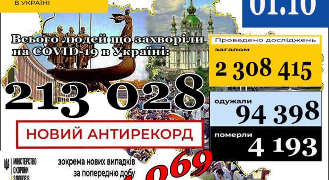 МОЗ повідомляє: 1 жовтня (станом на 9:00) в Україні213 028лабораторно підтверджених випадків COVID-19
