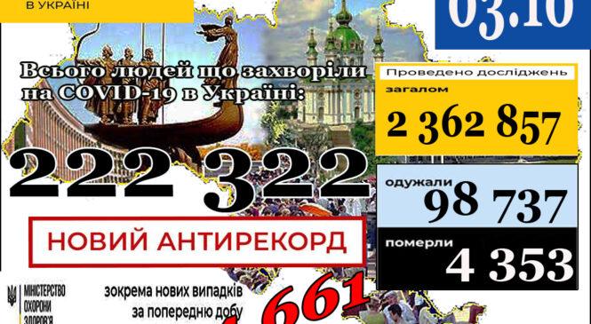 МОЗ повідомляє: 3 жовтня НОВИЙ АНТИРЕКОРД  (станом на 9:00) в Україні222 322лабораторно підтверджених випадки COVID-19