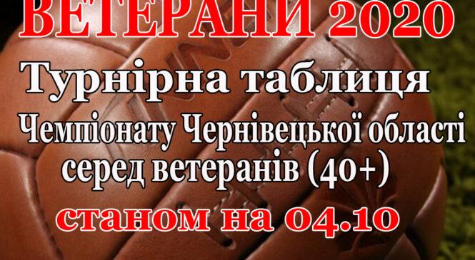 ФК «Спарта-Дрім-Тім» обійшов футболістів з Коровії та вийшов на ІІ-ге місце серед ветеранів (40+)