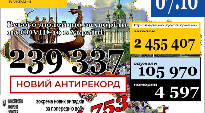 МОЗ повідомляє: 7 жовтня (станом на 9:00) в Україні239 337лабораторно підтверджених випадків COVID-19