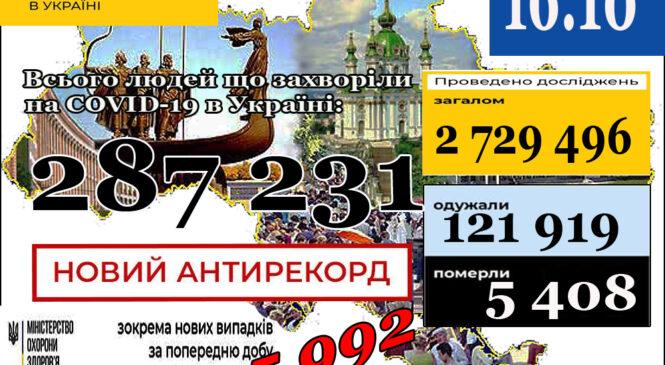 МОЗ повідомляє: 16 жовтня (станом на 9:00) в Україні НОВИЙ АНТИРЕКОРД 287 231лабораторно підтверджений випадок COVID-19