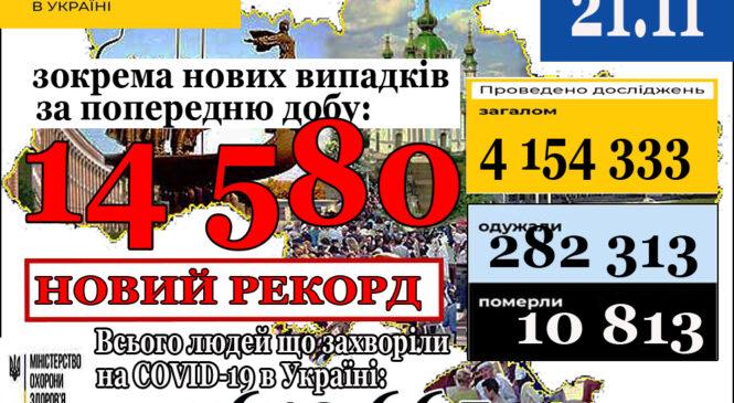 14 580нових випадків коронавірусної хвороби COVID-19 зафіксовано в Україні станом на 21 листопада 2020 року