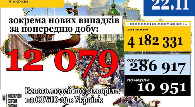 12 079нових випадків коронавірусної хвороби COVID-19 зафіксовано в Україні станом на 22 листопада 2020 року