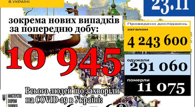 10 945нових випадків коронавірусної хвороби COVID-19 зафіксовано в Україні станом на 23 листопада 2020 року