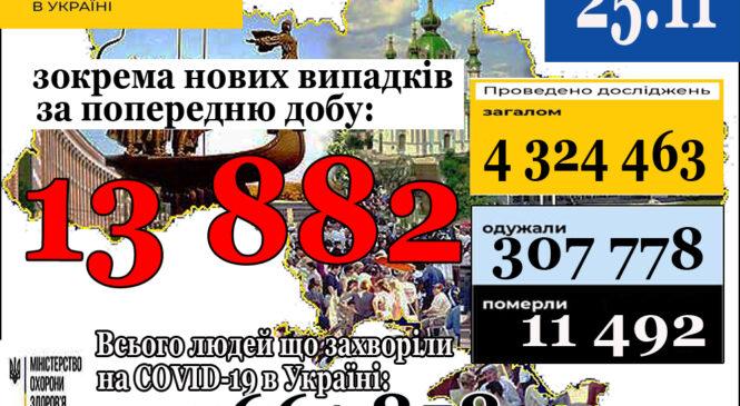 13 882нових випадки коронавірусної хвороби COVID-19 зафіксовано в Україні станом на 25 листопада 2020 року