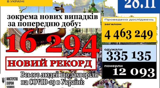16 294нових випадки коронавірусної хвороби COVID-19 зафіксовано в Україні станом на 28 листопада 2020 року