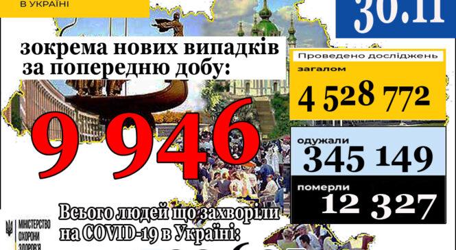 9 946нових випадків коронавірусної хвороби COVID-19 зафіксовано в Україні станом на 30 листопада 2020 року