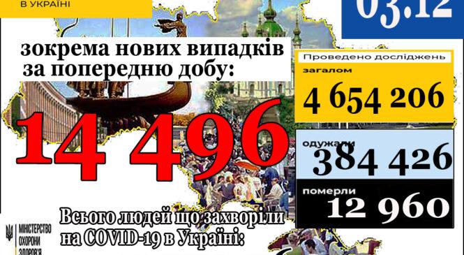 14 496 нових випадків коронавірусної хвороби COVID-19 зафіксовано в Україні станом на 3 грудня 2020 року