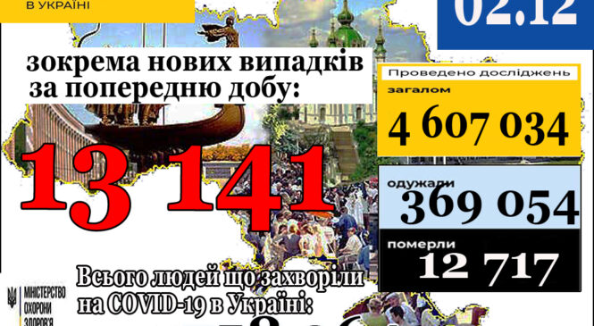 13 141 новий випадок коронавірусної хвороби COVID-19 зафіксовано в Україні станом на 2 грудня 2020 року