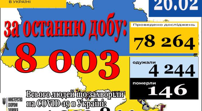 8 003 нових випадків коронавірусної хвороби COVID-19 зафіксовано в Україні станом на 26 лютого 2021 року