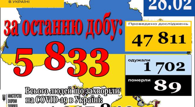 5 833 нових випадків коронавірусної хвороби COVID-19 зафіксовано в Україні станом на 28 лютого 2021 року