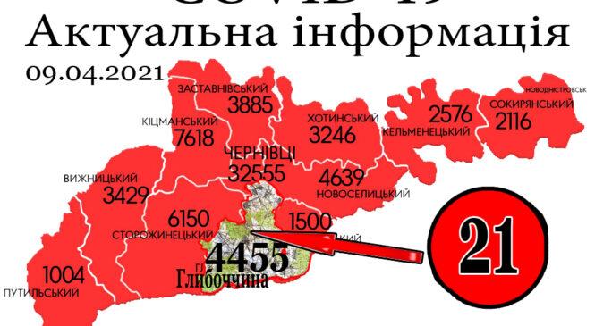 За минулу добу, 8 квітня, у Глибоцькому р-ні+21 а на Буковині зафіксовано 378 нових випадків зараження коронавірусом