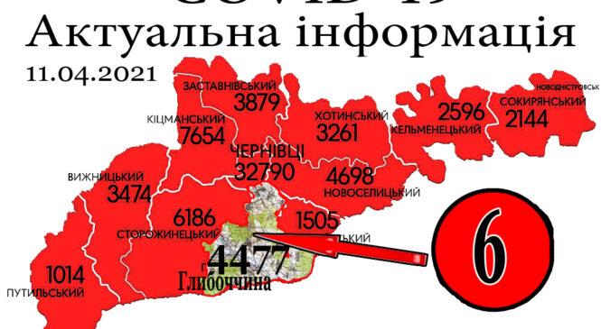 За минулу добу, 10 квітня, у Глибоцькому р-ні+6 а на Буковині зафіксовано 193 нових випадки зараження коронавірусом