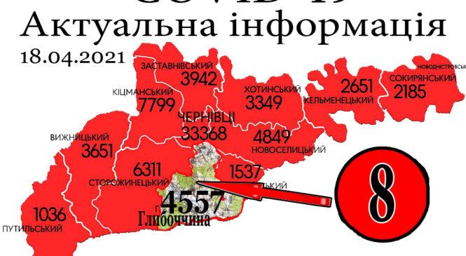 За минулу добу, 17 квітня, у Глибоцькому р-ні+8 а на Буковині зафіксовано 174 нових випадки зараження коронавірусом