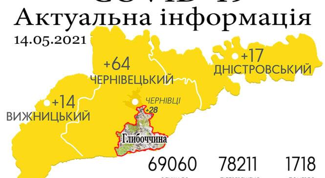 За минулу добу, 13 травня, на Буковині зафіксовано 95 нових випадків зараження коронавірусом