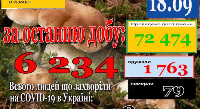 За добу 17 вересня 2021 року в Україні зафіксовано 6234 нових підтверджених випадків коронавірусної хвороби COVID-19